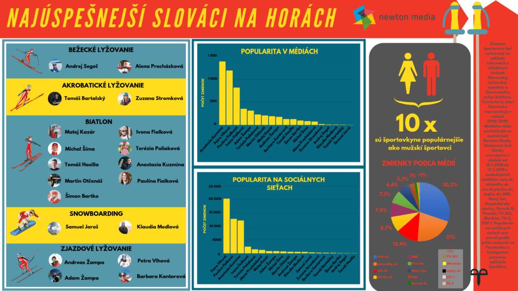 Najúspešnejší Slováci na horách