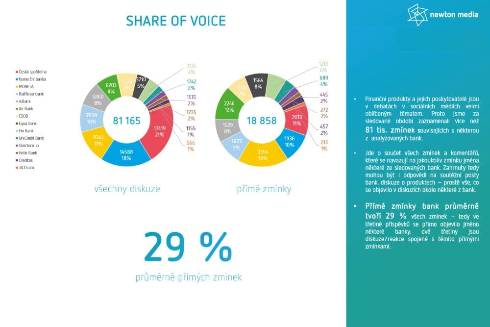 Share of Voice prehled - mockup