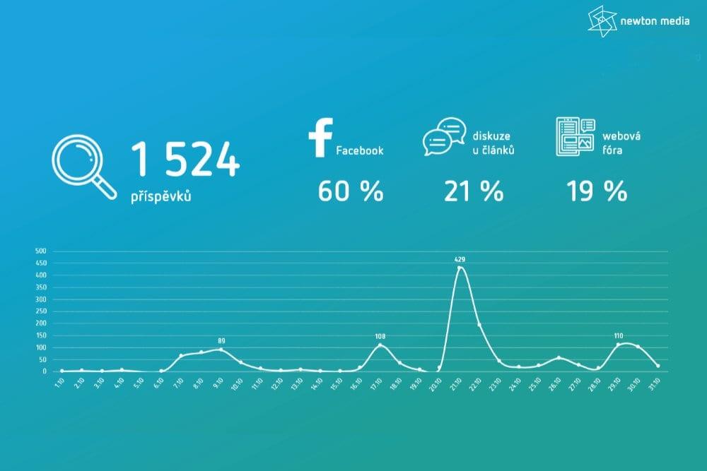 graf Newton Media vyhodnoceni