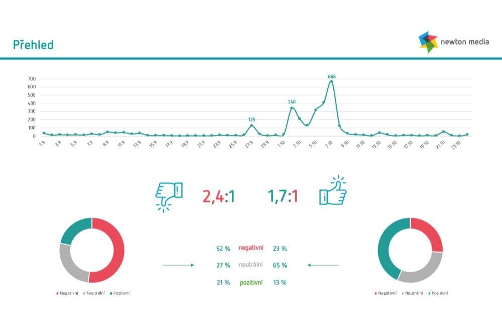 graf vyhodnoceni dopadu Newton Media